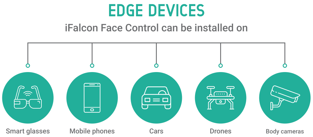 iFalcon Face Control video analytics supports multiple edge devices