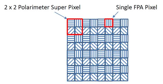 polarization pixel